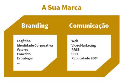 Branding e comunicação